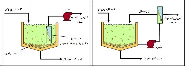 تصفیه فاضلابصنایع کاغذ سازی